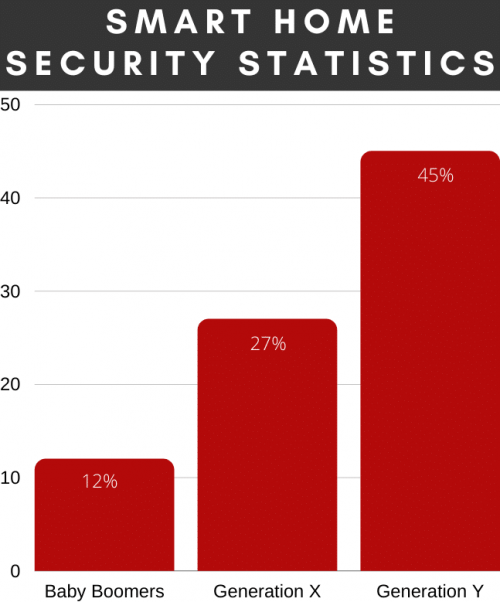 smart home security statistics